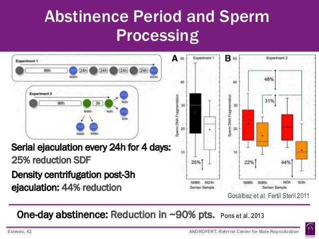Days of abstinence of sperm quality