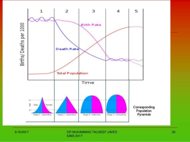 Demography And Population of Pakistan