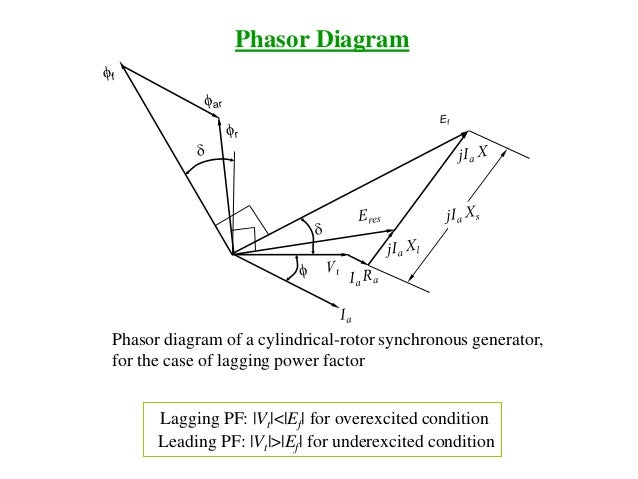 Lectures synchronous machines1 synchronous machine 15 phasor diagram ccuart Images