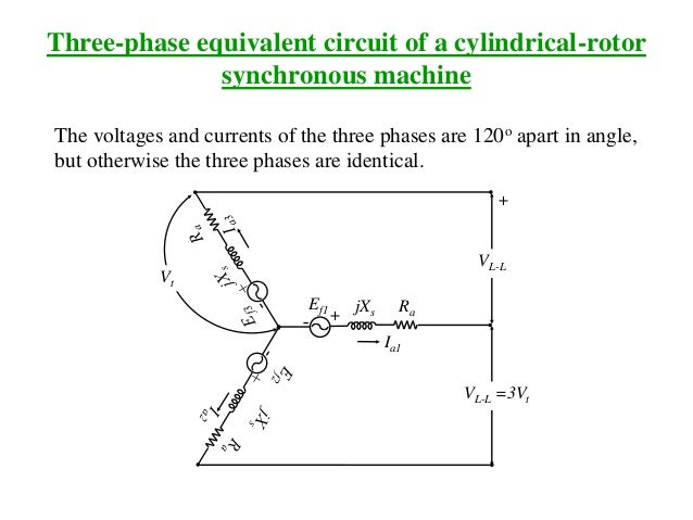 Three-phase equivalent circuit of a cylindrical-rotor synchronous machine The voltages and currents of the three phases ar...