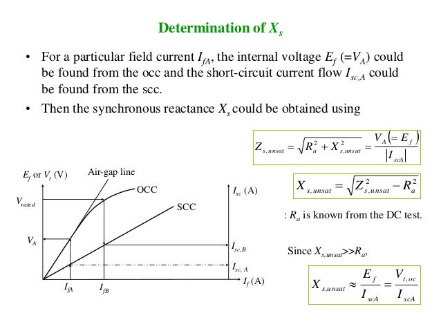 Determination of Xs • For a particular field current IfA, the internal voltage Ef (=VA) could be found from the occ and th...