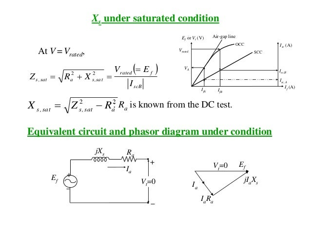 Xs under saturated condition Ia Ef Vt=0 jXs Ra + + EfVt=0 jIaXs IaRa Ia   scB frated sat,sasat,s I EV XRZ   22 At V ...