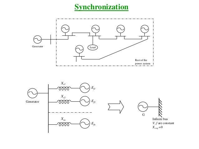 Synchronization LoadGenerator Rest of the power system Generator Xs1 Ef1 Xs2 Ef2 Xsn Efn Infinite bus V, f are constant Xs...