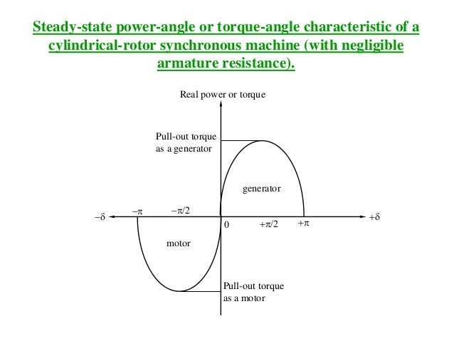 Steady-state power-angle or torque-angle characteristic of a cylindrical-rotor synchronous machine (with negligible armatu...