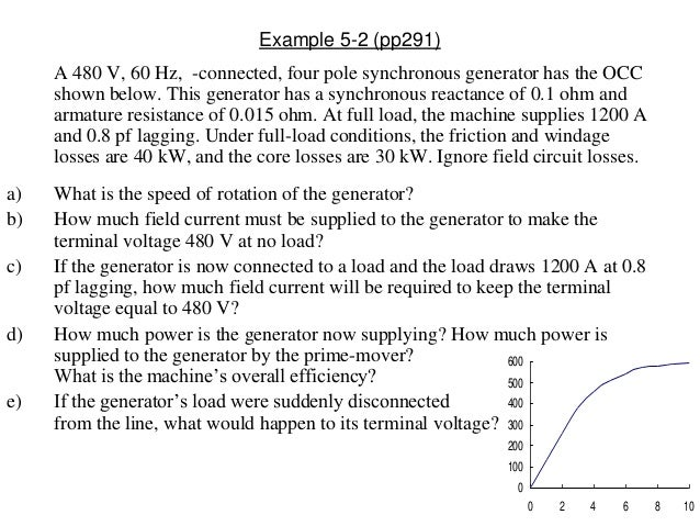 Example 5-2 (pp291) A 480 V, 60 Hz, -connected, four pole synchronous generator has the OCC shown below. This generator ha...