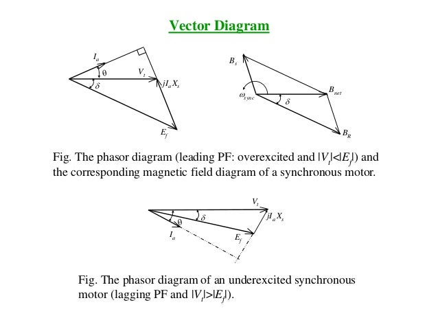 Lectures synchronous machines1 vector diagram ccuart Images