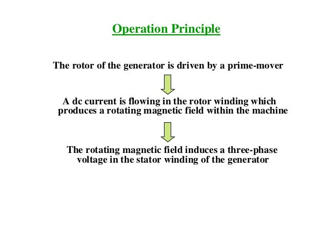 Operation Principle The rotor of the generator is driven by a prime-mover A dc current is flowing in the rotor winding whi...