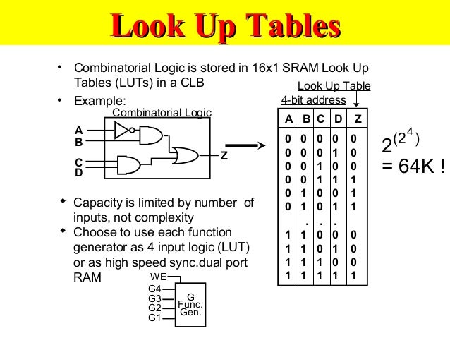Lecture syn 024 cpld-fpga