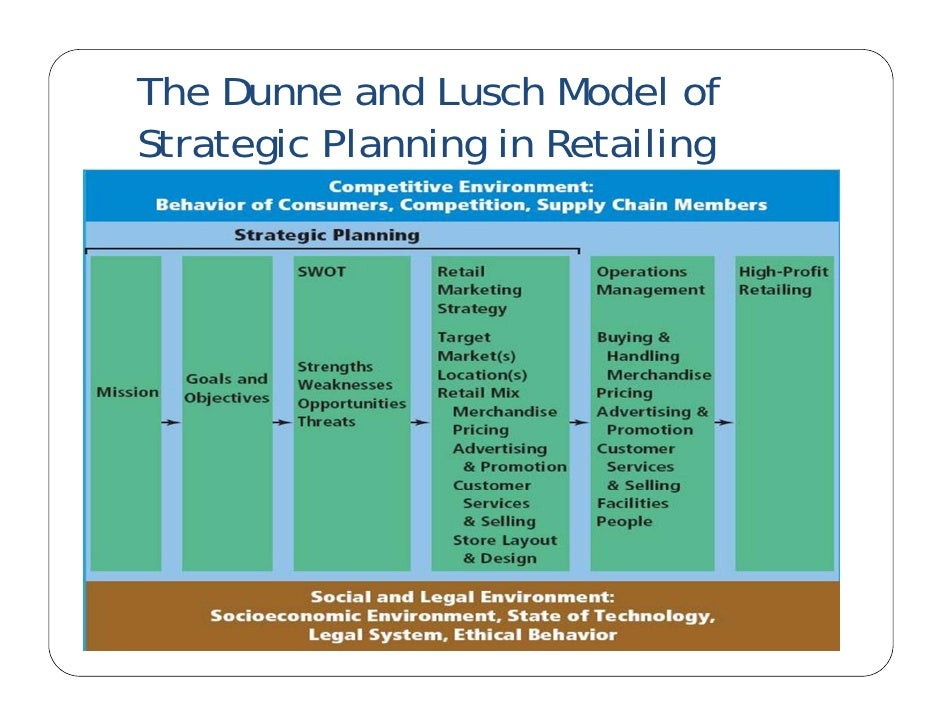 evaluate the international retail environment and Title: 10471 identify and evaluate sales organisation factors for international operations subject: retail, distribution, and sales author: nz qualifications authority.