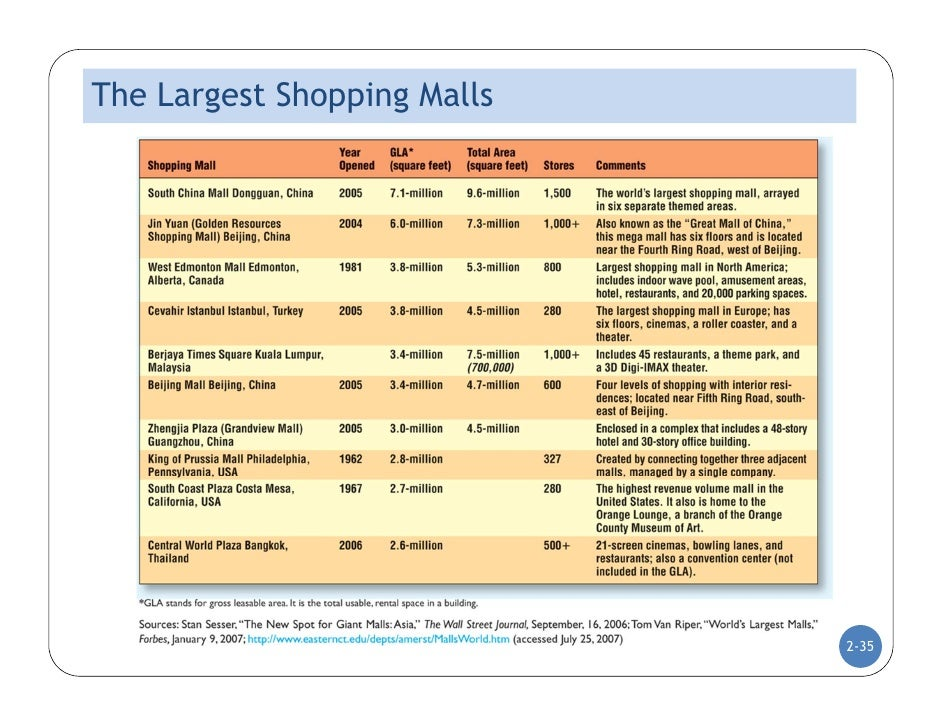 advantages and disadvantages of shopping at the malls Best answer: disadvantages of shopping malls: the companies with superior resources would muscle out the ones inferior to them monopolization of the organized retail sector.