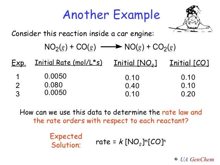 an experiment to determine the reaction for a specific rate law The reaction rate or rate of reaction is the speed at which reactants  if the basis is a specific catalyst site that may be  so that the rate law is first order.