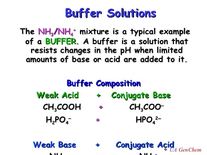 Types of buffer solution with example.