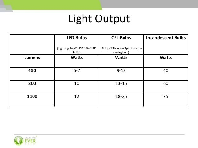 Projector Chart as well Lumens Per Watt also Colour Temperature Colour Rendering Lumen Efficiency in addition Watt Is Your Lumen Count together with Led Bulbs Vs Cfl Bulbs Vs Incandescent Bulbs. on light lumens output chart
