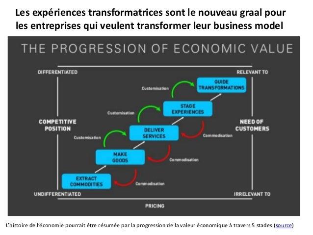 Les expériences transformatrices sont le nouveau graal pour les entreprises qui veulent transformer leur business model L'...