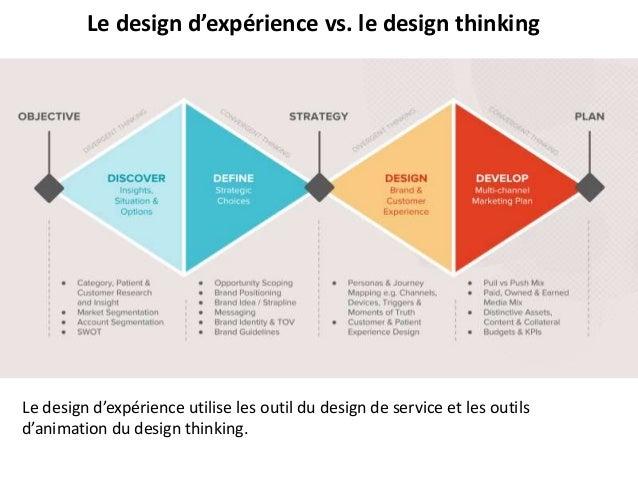 Le design d'expérience utilise les outil du design de service et les outils d'animation du design thinking. Le design d'ex...