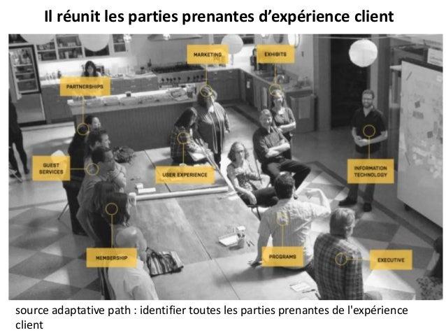 source adaptative path : identifier toutes les parties prenantes de l'expérience client Il réunit les parties prenantes d'...