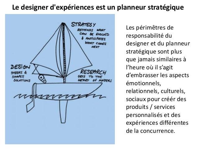 Le designer d'expériences est un planneur stratégique Les périmêtres de responsabilité du designer et du planneur stratégi...