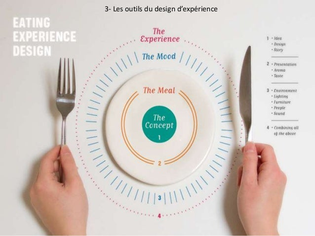Le brand entertainment : la nouvelle seule façon de communiquer Jeremy dumont 3- Les outils du design d'expérience