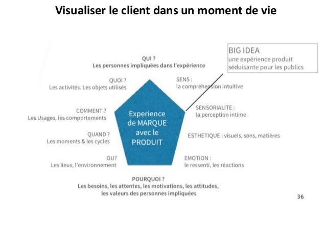Visualiser le client dans un moment de vie