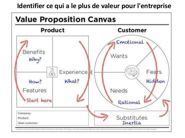 Identifier ce qui a le plus de valeur pour l'entreprise