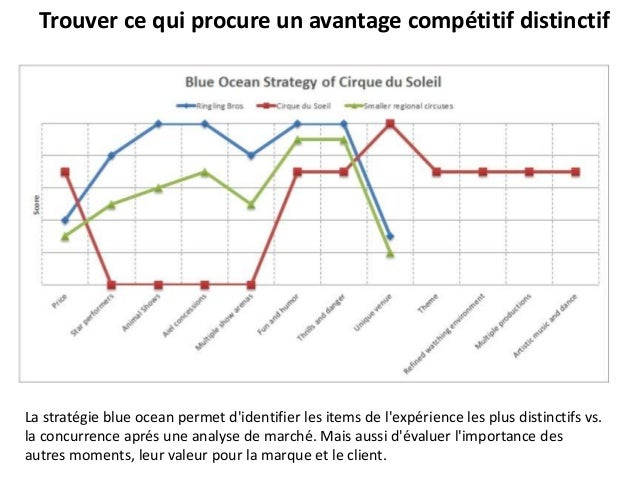 Trouver ce qui procure un avantage compétitif distinctif La stratégie blue ocean permet d'identifier les items de l'expéri...