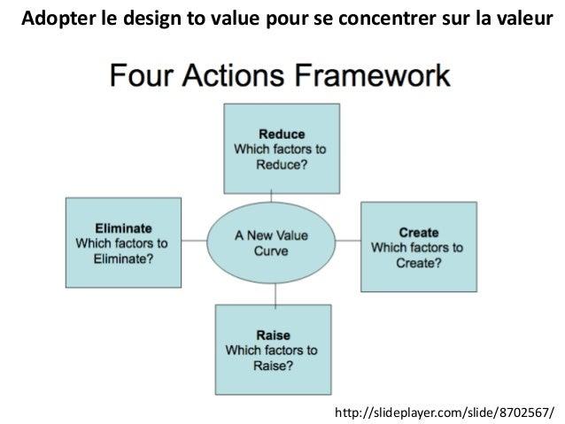 Adopter le design to value pour se concentrer sur la valeur http://slideplayer.com/slide/8702567/