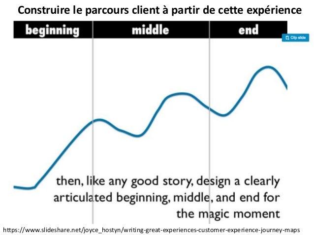 Construire le parcours client à partir de cette expérience https://www.slideshare.net/joyce_hostyn/writing-great-experienc...