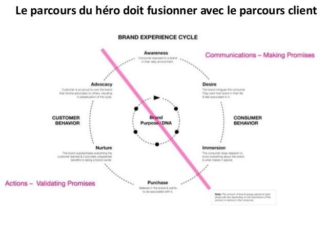 Le parcours du héro doit fusionner avec le parcours client