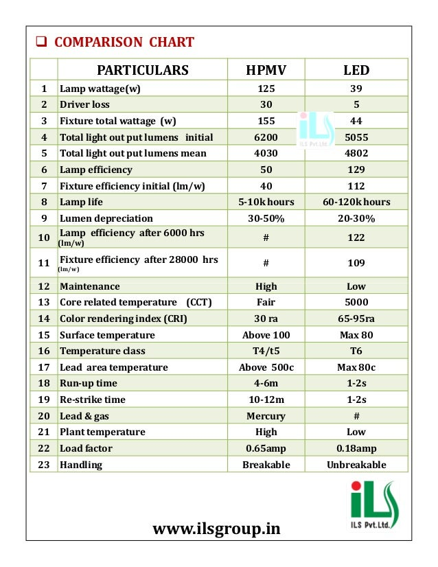 Led Flp Well Glass