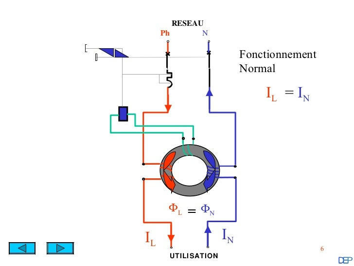 Le disjoncteur diff rentiel - Schema branchement disjoncteur differentiel ...