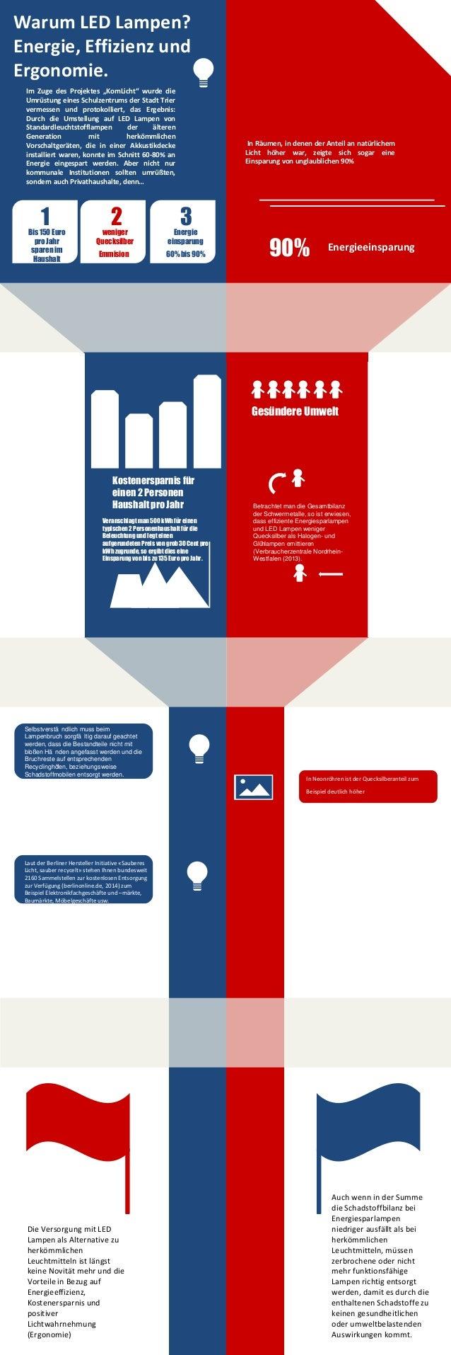 """Warum LED Lampen? Energie, Effizienz und Ergonomie. Im Zuge des Projektes """"KomLicht"""" wurde die Umrüstung eines Schulzentru..."""