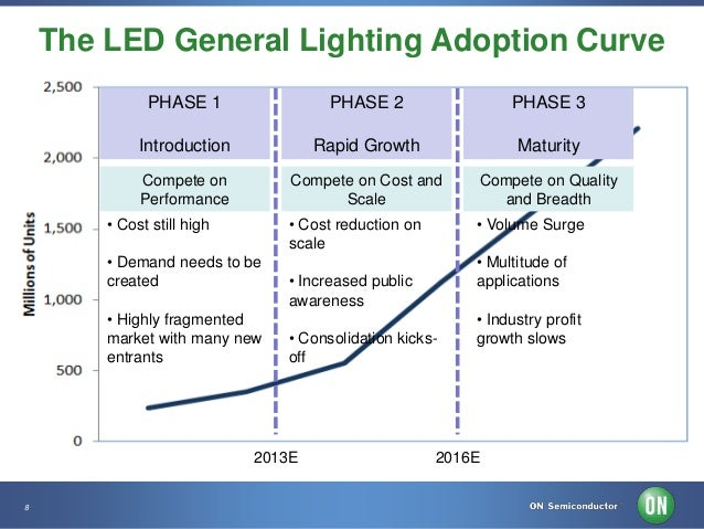 LED Lighting Market Trends u0026 ON Semiconductor LED Solutions Overview - 1 of 7  sc 1 st  SlideShare & LED Lighting Market Trends u0026 ON Semiconductor LED Solutions Overview u2026 azcodes.com