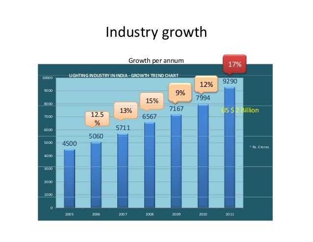 growth in india watch industry led This study, now in its third year presents neatly sorted out viewpoint of the industry leaders and veterans on top 10 analytics trends in india to watch out for in 2017 advertisement artificial intelligence becomes pervasive in business.