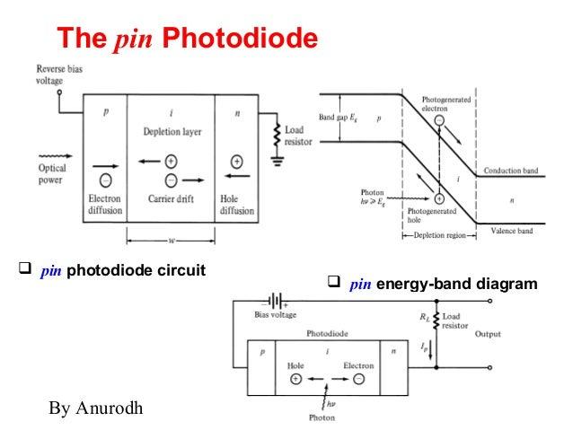 Led pin diode
