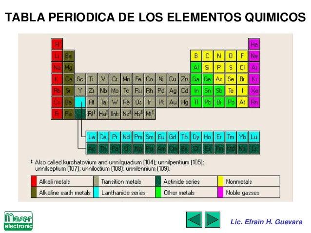 Leds luminaria del siglo xxi 19 electronic lic efran h guevara tabla periodica urtaz Images