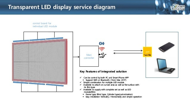 Lg Transparent Led Film Display Lg Unveils Transparent Led