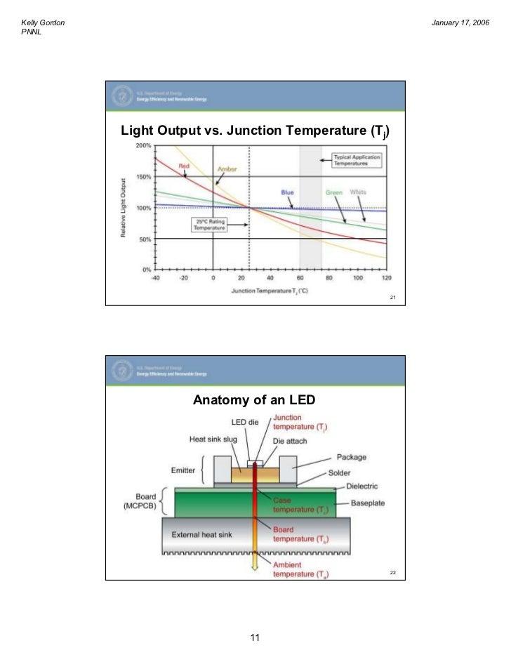 Led S The Future Of Lighting Mc Cullough