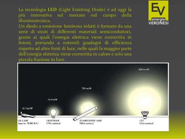 La tecnologia LED (Light Emitting Diode) è ad oggi la più innovativa sul mercato nel campo della illuminotecnica. Un diodo...