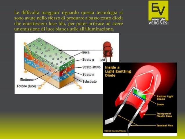 Le difficoltà maggiori riguardo questa tecnologia si sono avute nello sforzo di produrre a basso costo diodi che emettesse...
