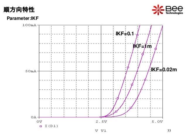 LEDのデバイスモデリングセミナーの資料(2010)