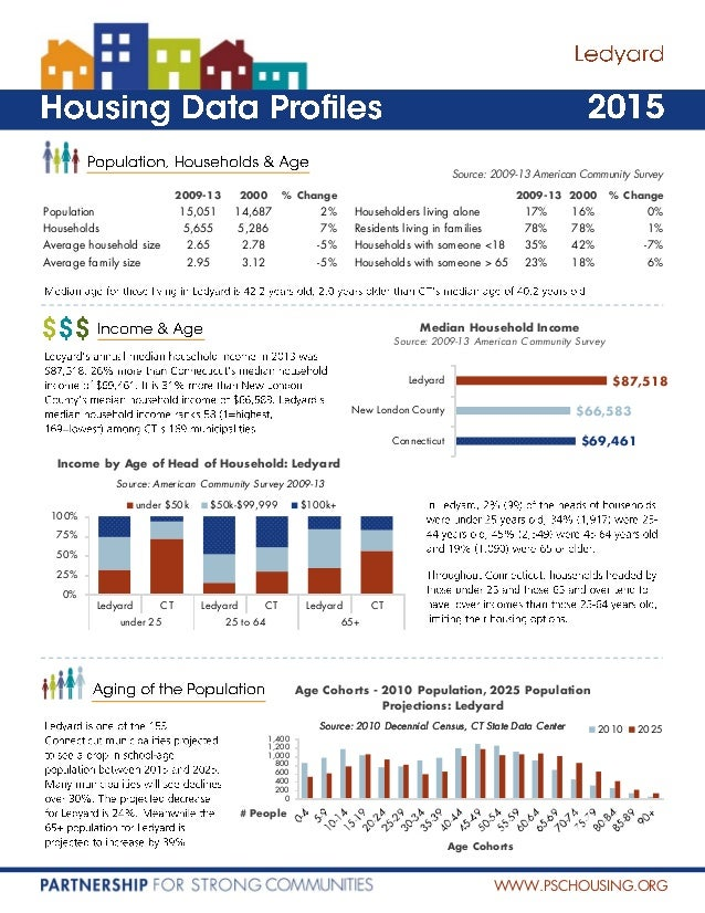 WWW.PSCHOUSING.ORG $69,461 $66,583 $87,518 Connecticut New London County Ledyard Median Household Income Source: 2009-13 A...