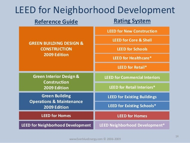Leed certification leed exam overview by everblue for Leed for homes rating system
