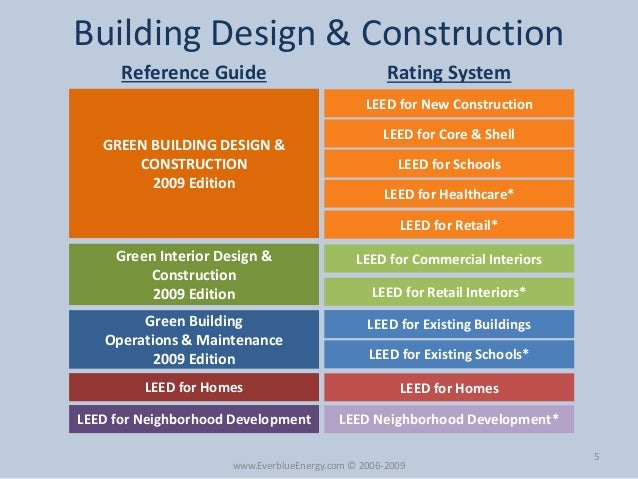 Leed certification leed exam overview by everblue for Building design courses