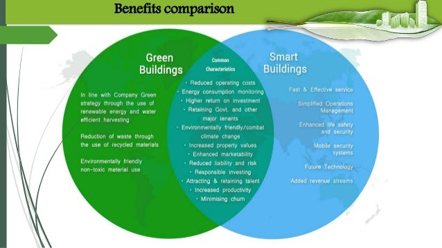 leed ForLeed Benefits