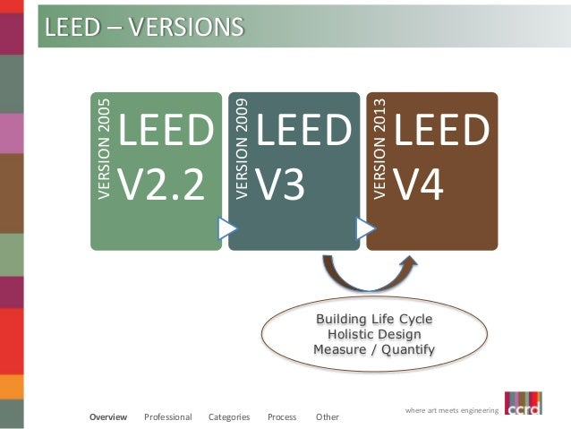 Leed for swe we 14 for What is leed