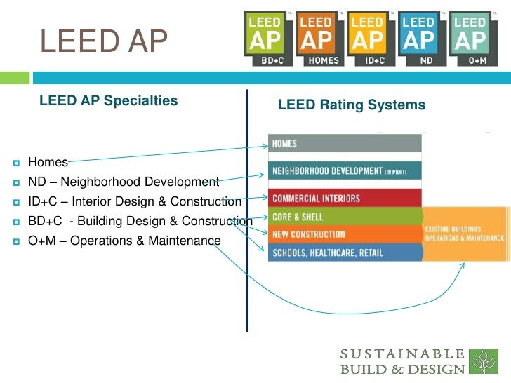 Leed Green Associate Study Session 1