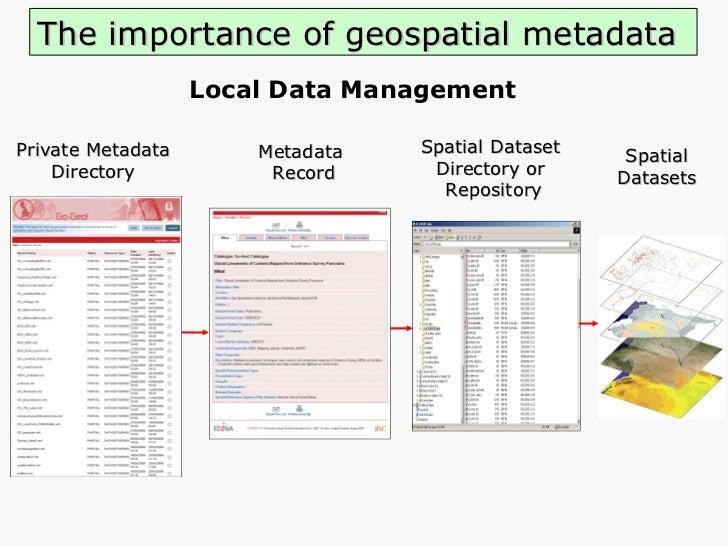 The importance of geospatial metadata <ul><li>Local Data Management </li></ul>Metadata Record Spatial Dataset  Directory o...