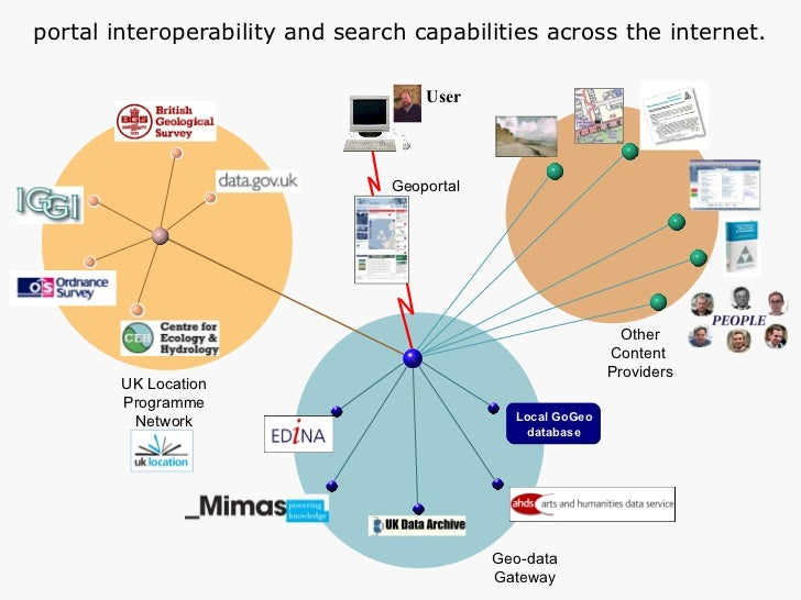 Other Content  Providers UK Location Programme Network Geo-data Gateway Geoportal portal interoperability and search capab...