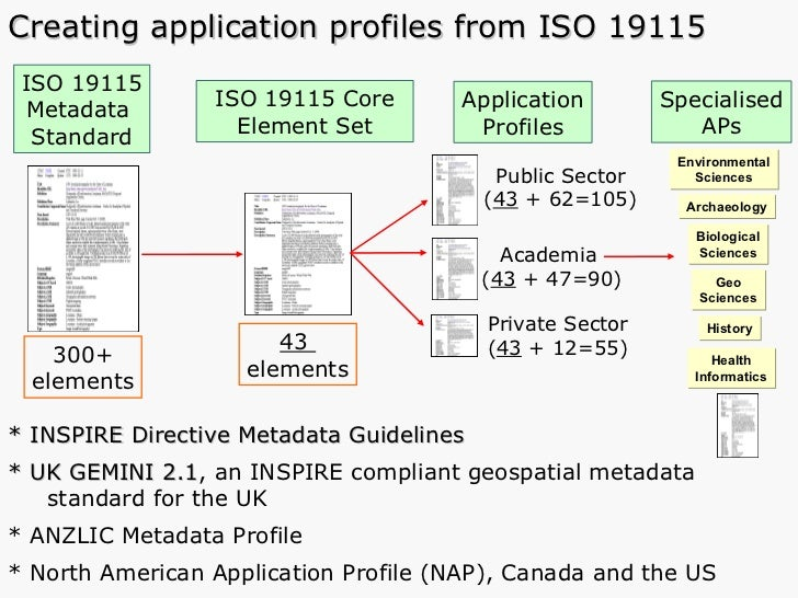 Creating application profiles from ISO 19115 ISO 19115 Metadata   Standard ISO 19115 Core Element Set Application Profiles...