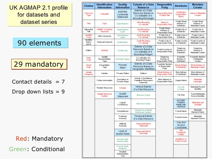 UK AGMAP 2.1 profile  for datasets and  dataset series  Contact details  = 7 Drop down lists = 9 Red : Mandatory Green : C...